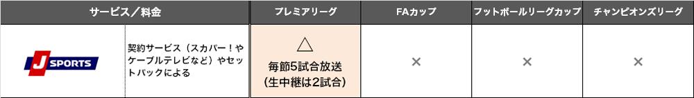 J SPORTS放送予定