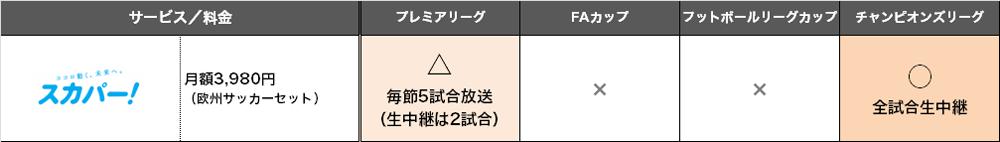 スカパー!放送サービス