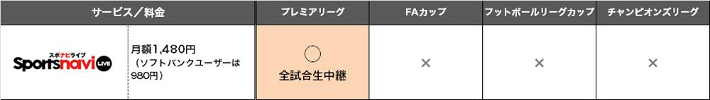 スポナビライブ放送予定
