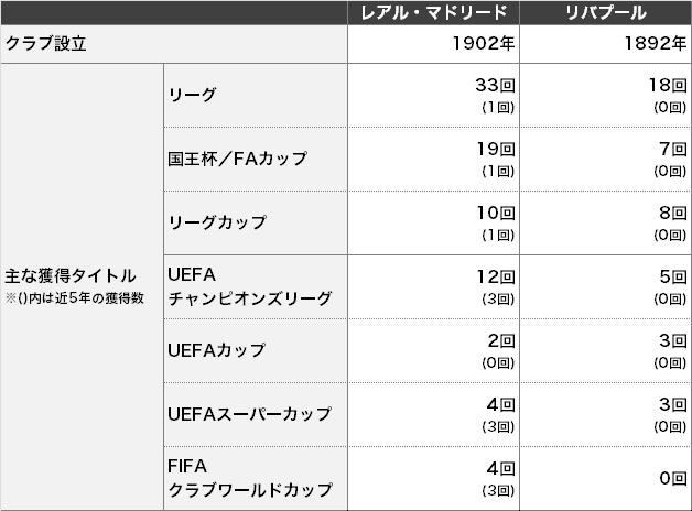 【ピッチ外対決】レアル・マドリードvsリバプール~白い巨人はどれくらい大きいのか?~