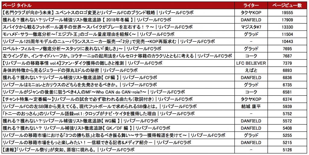 ページビュー数が多い記事TOP20