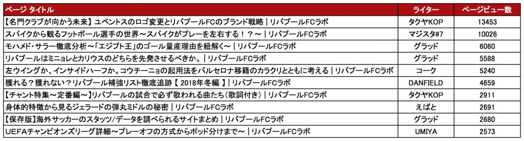 新規ユーザー獲得記事TOP10