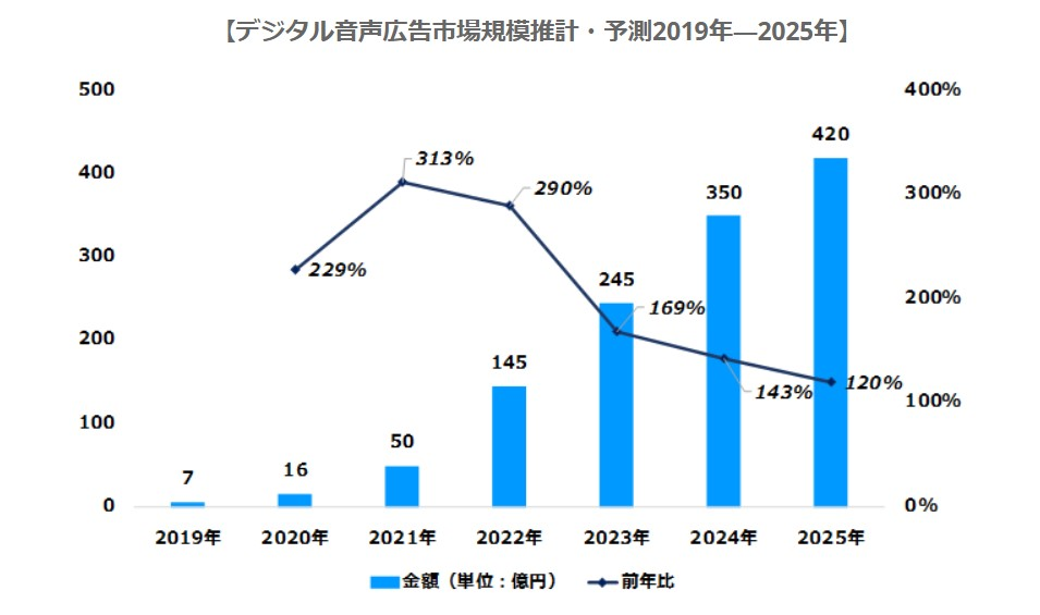 デジタル音声広告の市場規模は2020年に16億円、2025年には420億円に | デジタルインファクト | デジタル産業の調査、評価と市場算出