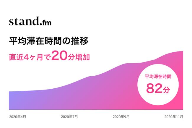 音声配信アプリ「stand.fm」2020年12月末より、初のTVCM実施決定|株式会社stand.fmのプレスリリース